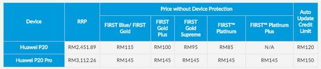 Huawei P20 and P20 Celcom EasyPhone