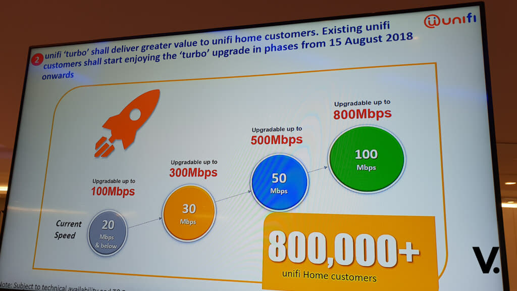 Unifi turbo-boosts plans up to 10x speed, 800Mbps for free