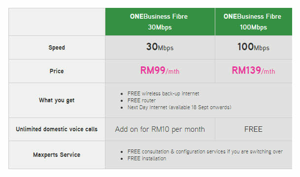 OneBusiness Fibre