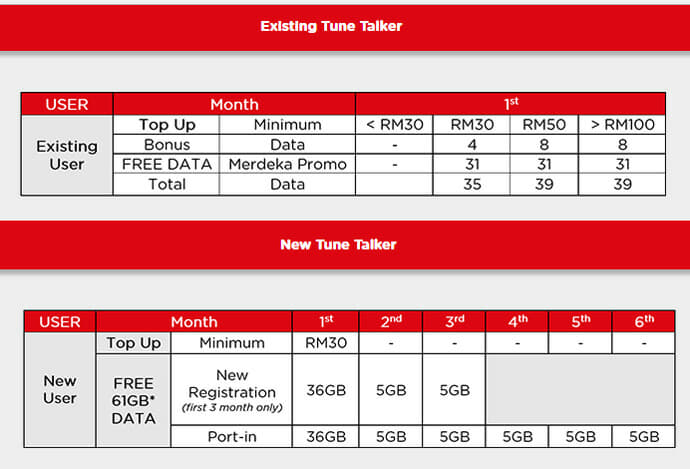 Get free 31GB of data with Tune Talk