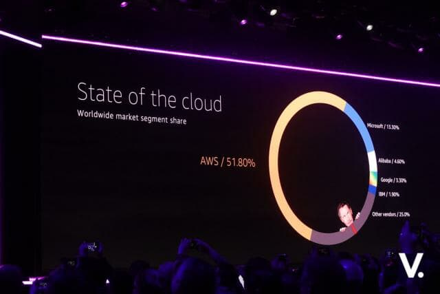 AWS State of the cloud