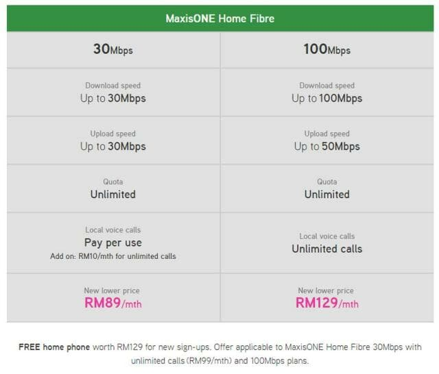 Maxis fibre packages