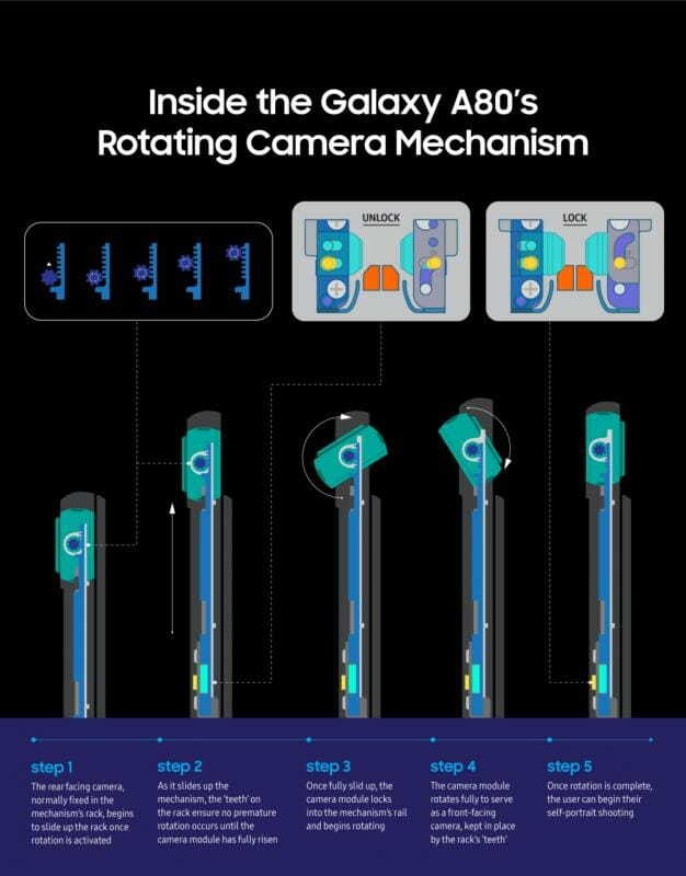 Galaxy A80 rotating camera mechanism