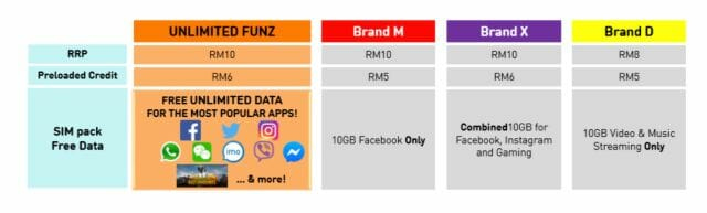 Unlimited Funz compared to competitors
