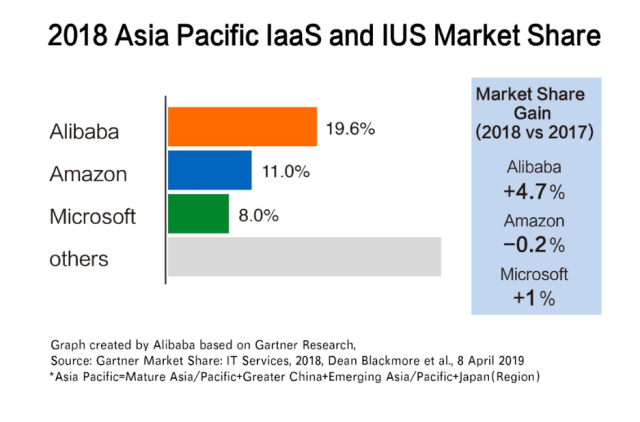Alibaba Cloud 2018 Asia Pacific Market Share