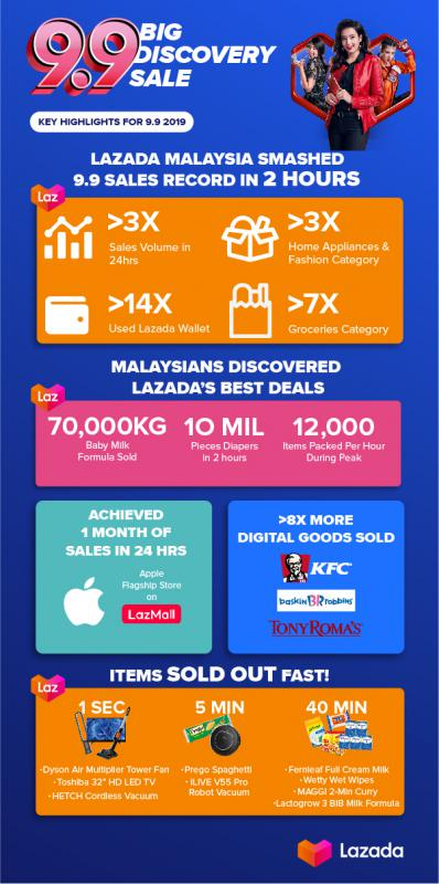 Lazada 9.9 Big Discovery Sale infographic