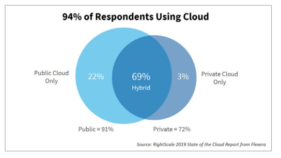 94% of Respondents using Cloud