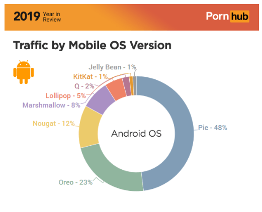 Pornhub 2019 Year in Review: Android