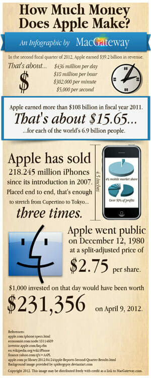 How Much Money Does Apple Make?
