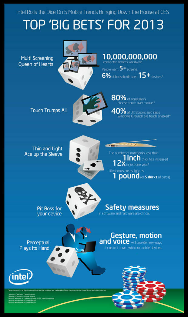 Intel_Infographic_Vertical_lores. Image credit: Intel