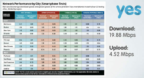 Internet-Data-speeds-compared-by-major-cities