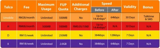 U Mobile compared to other telcos