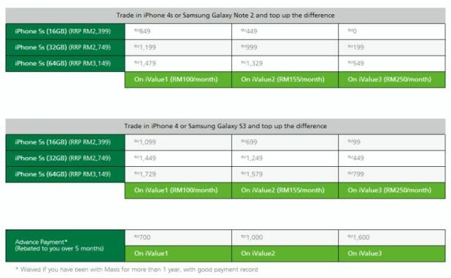Maxis trade-up plans